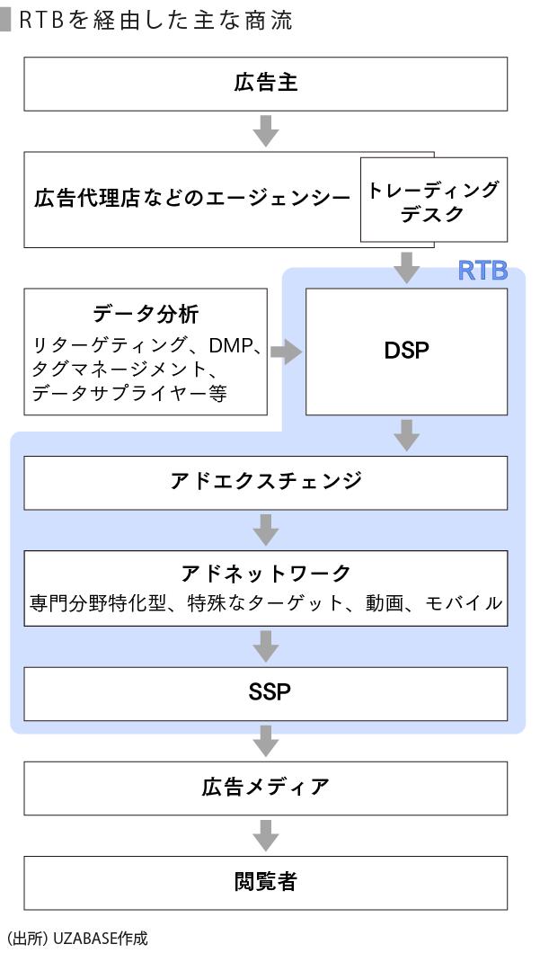 アドテク-01_RTBを経由した商流