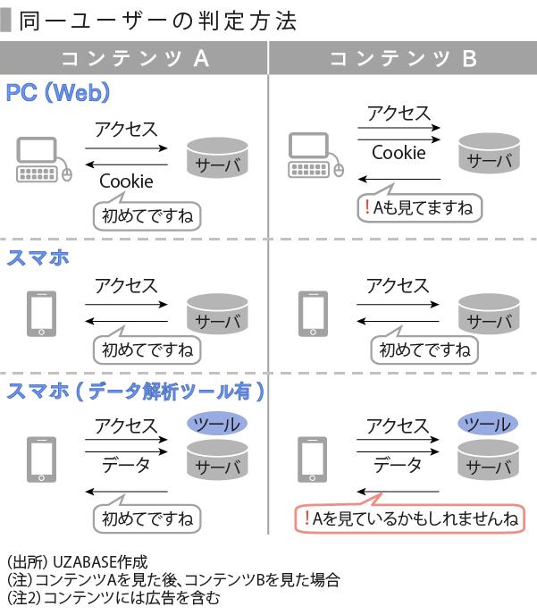 アドテク-06_ユーザー認証方法_修正2