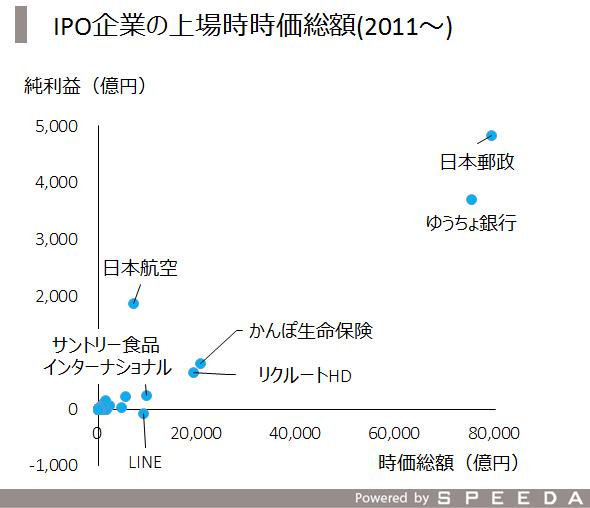 1_IPO時価総額
