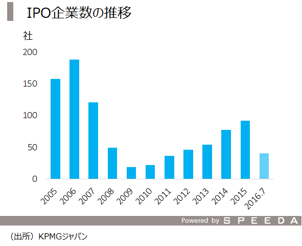 2_IPO企業数