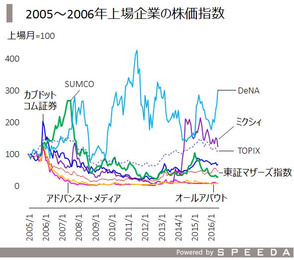 5_2005株価指数