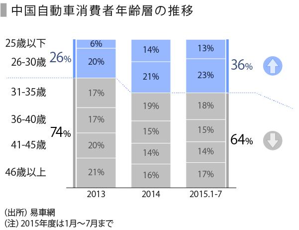 自動車(中国)-06_消費者年齢