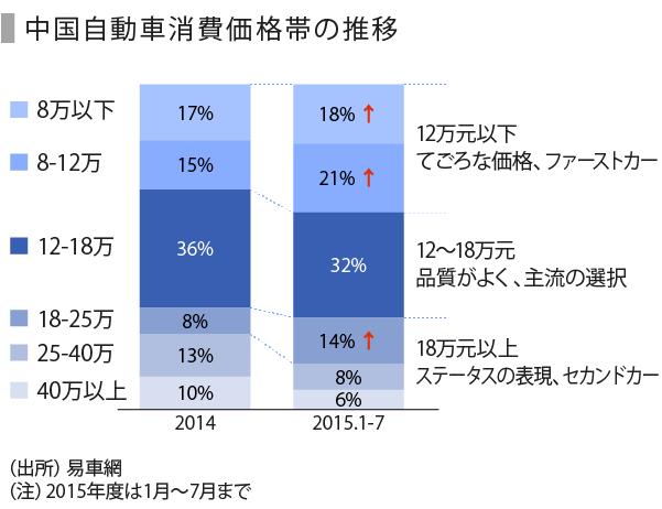 自動車(中国)-07_消費価格帯
