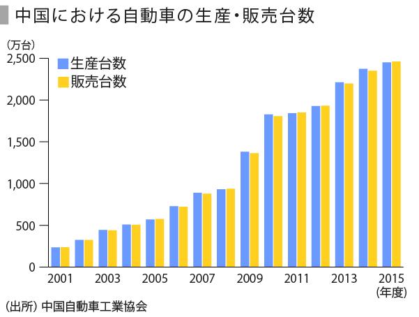 自動車(中国)-01_生産台数