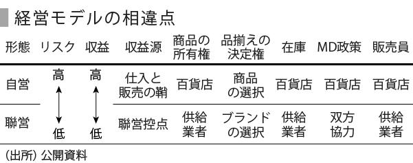 百貨店(中国)-07_経営モデル_修正_矢印