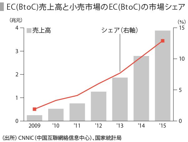 百貨店(中国)-05_電子商取引市場規模とシェア_兆元