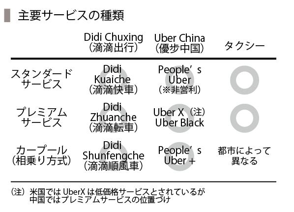 UberChina-03_サービス種類