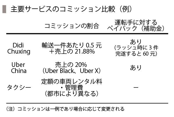 UberChina-04_コミッション