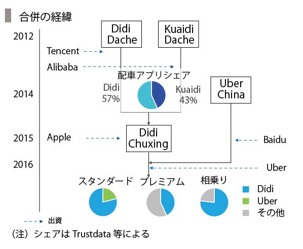 UberChina-07_合併経緯