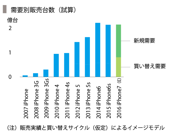 iPhone-09_販売予測-09