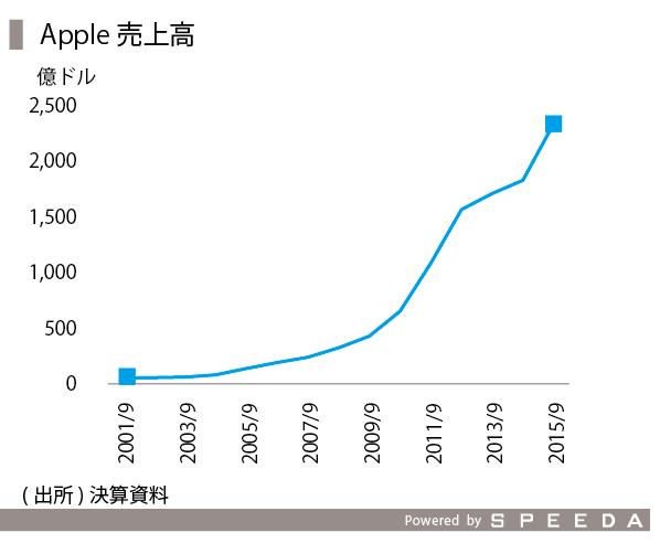 iPhone-01_アップル売上