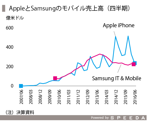 iPhone-03_アップルとサムスン