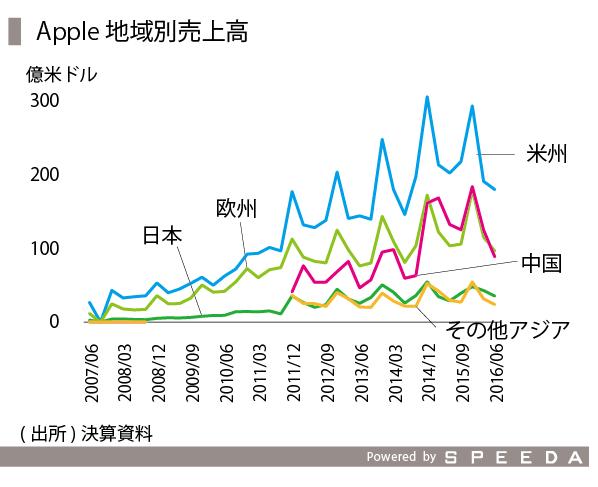 iPhone-04_アップル地域別