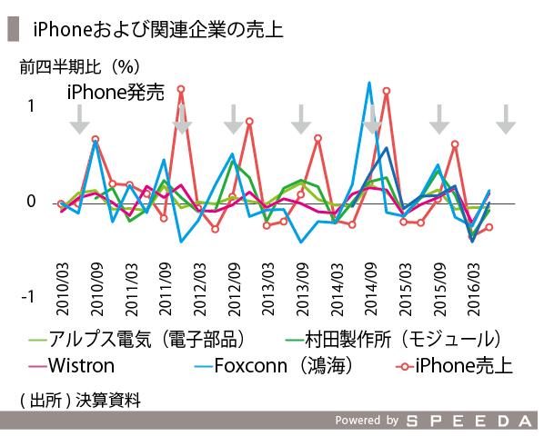 iPhone-05_関連企業売上高