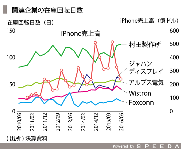 iPhone-06_関連企業在庫-06