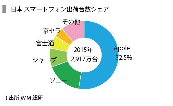 iPhone-11_日本シェア-11