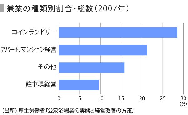 銭湯とランドリー-07_兼業_単位