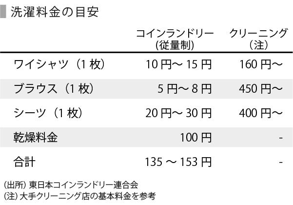 銭湯とランドリー-10_洗濯料金_注