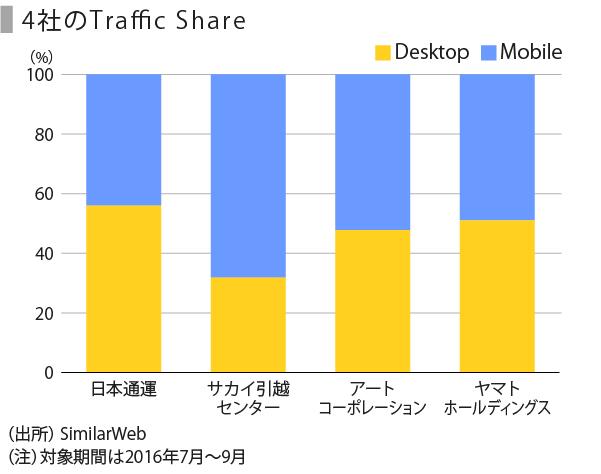 引越し-13_Traffic Share_注追加