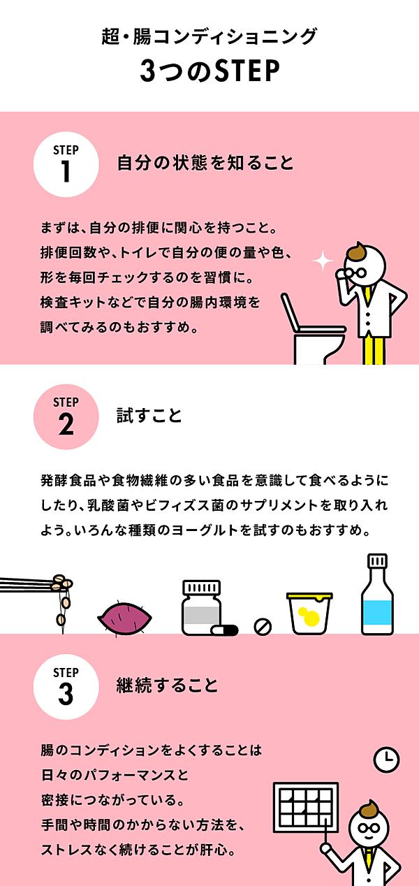 腸 内 環境