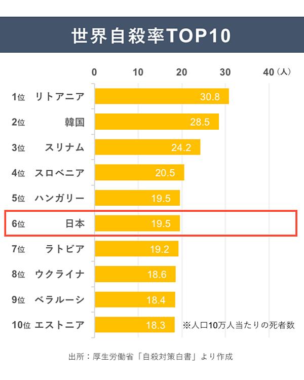 日本の自殺率は世界6位。