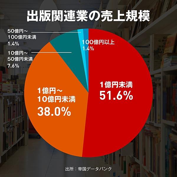 図説】街から書店が消えていく。苦しむ出版業界の「リアル」