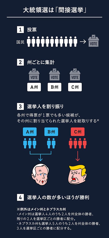 大統領 選挙 速報 速報!有吉のお笑い大統領選挙