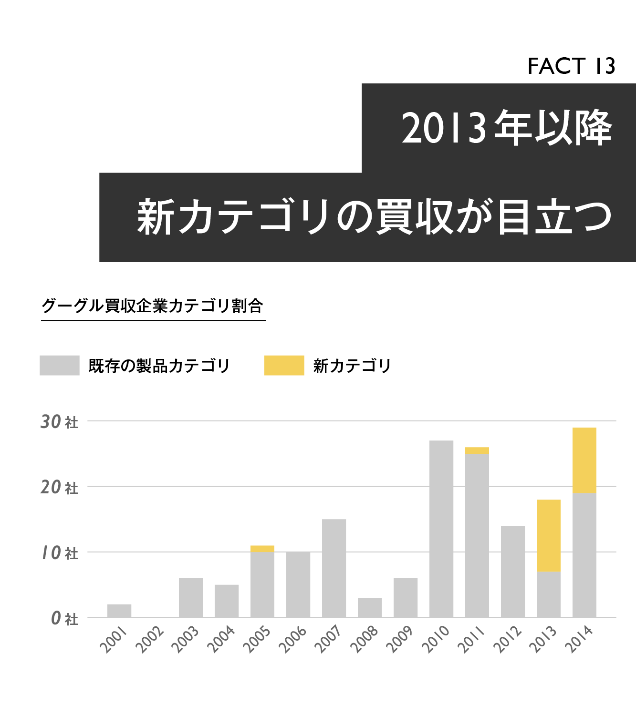 【マスター】Google買収戦略20の事実_20140918-14