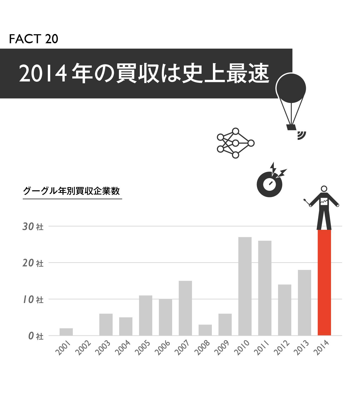 【マスター】Google買収戦略20の事実_20140918-21