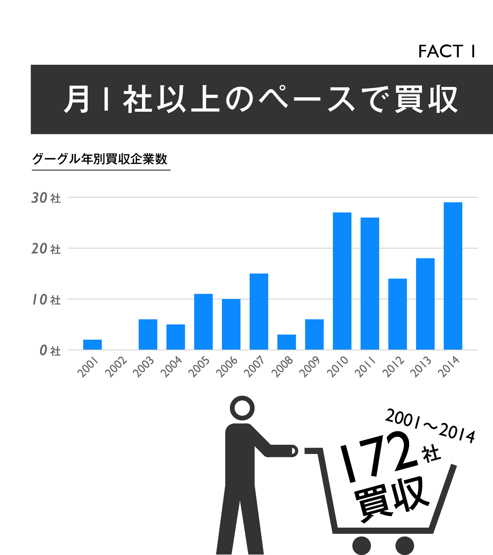 【マスター】Google買収戦略20の事実_20140918-02