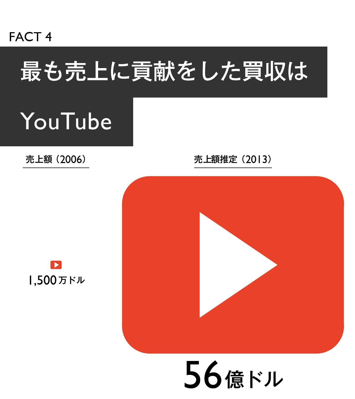 【マスター】Google買収戦略20の事実_20140918-05