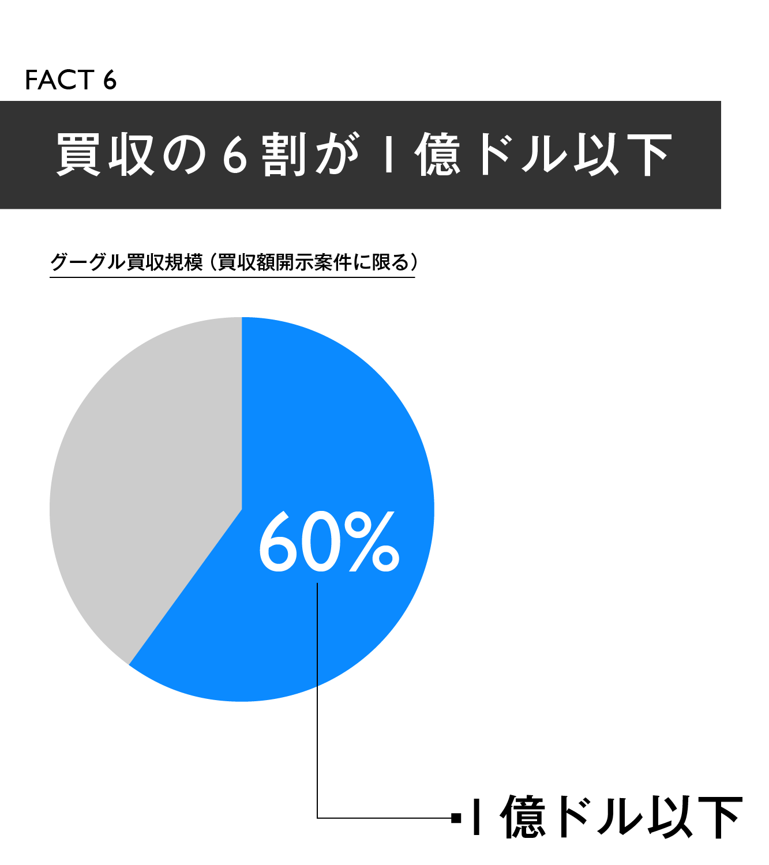 【マスター】Google買収戦略20の事実_20140918-07