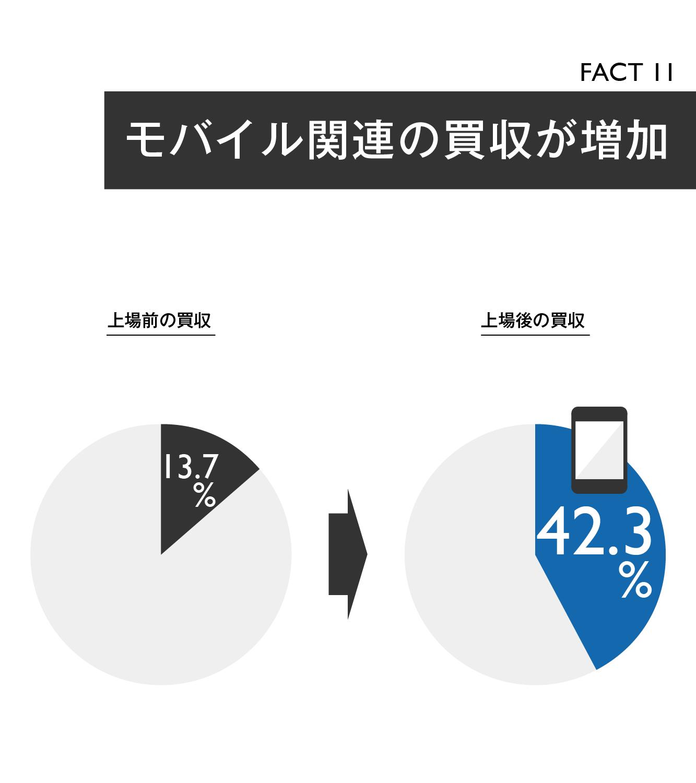 【マスター】Facebook買収戦略20の事実_20140930-14