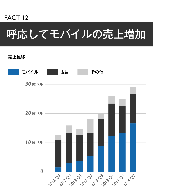 【マスター】Facebook買収戦略20の事実_20140930-15