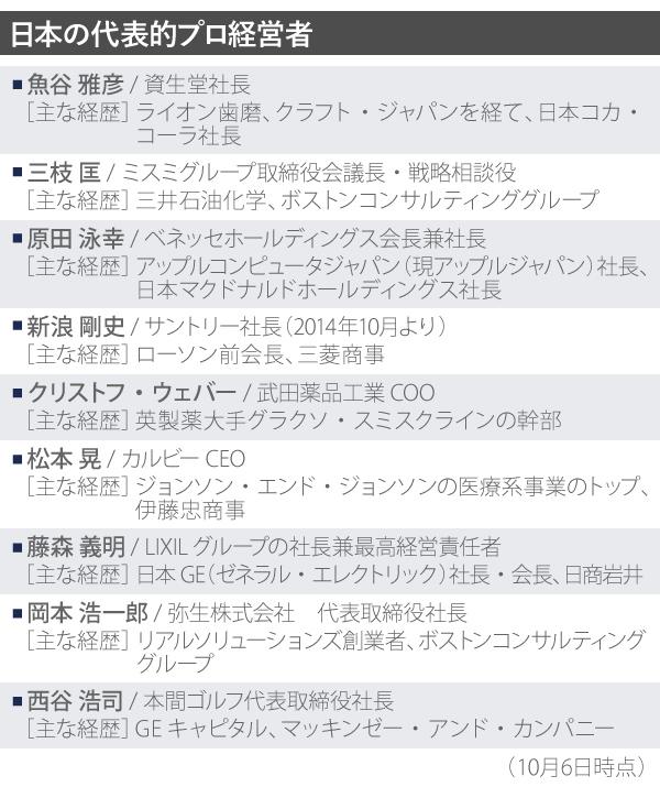 02_日本の代表的プロ経営者