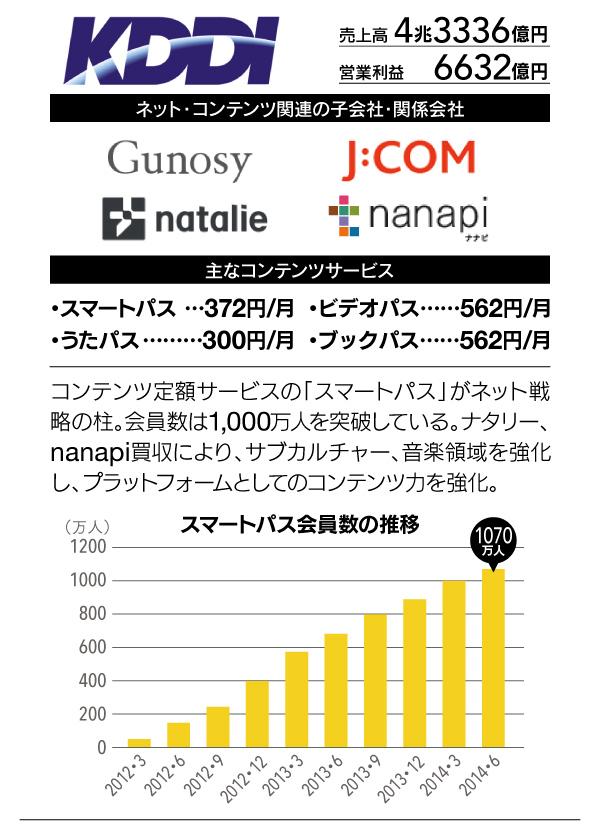 携帯キャリアネット戦略比較_KDDI (1)