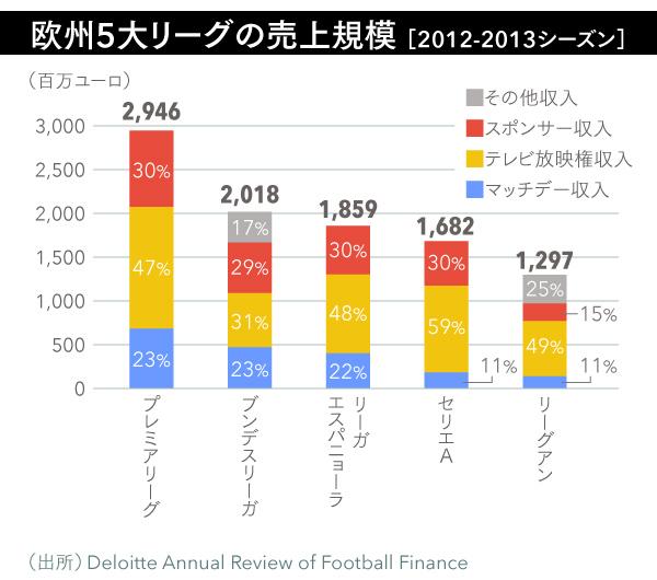 01_欧州5大リーグの売上規模 (2)