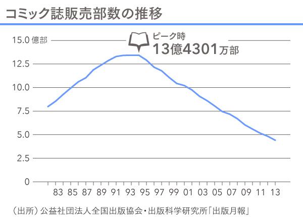 漫特3回_図_コミック誌販売部数の推移