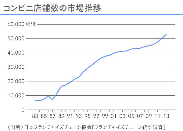漫特3回_図_コンビニ店舗数の推移
