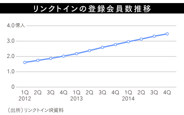 LinkedIn_graph1