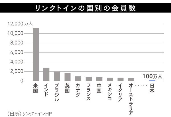 LinkedIn_graph2