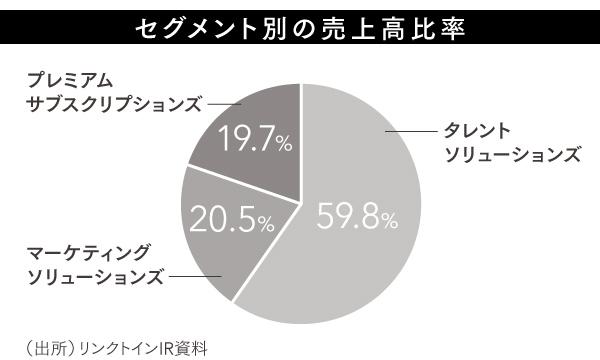 LinkedIn_graph5