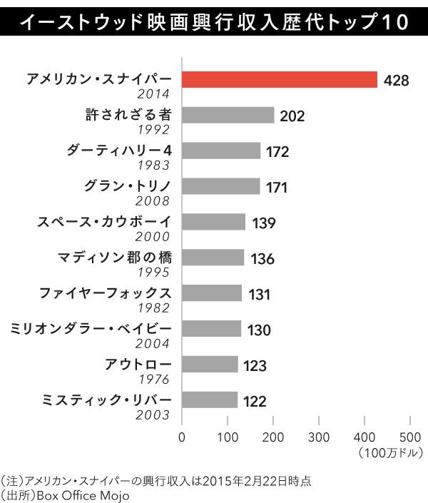 図1_イーストウッド映画興行収入歴代トップ10