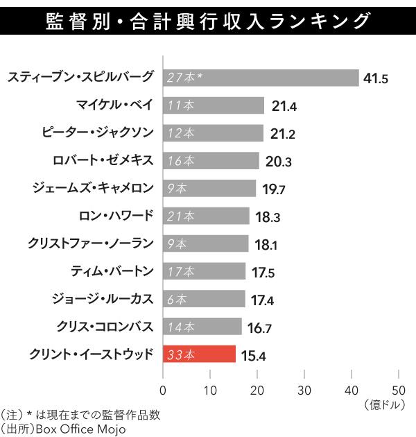 図2_監督別・合計興行収入ランキング_1