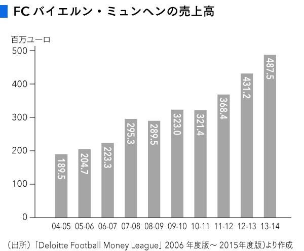 バイエルン売上高 (1)