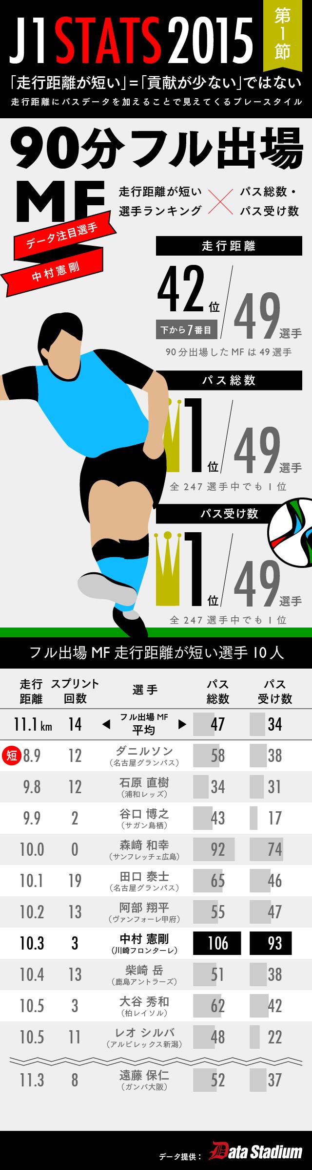 0956【マスター】J1節STATS_20150314-01