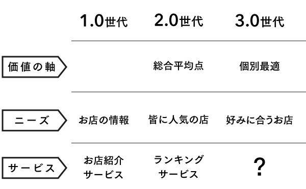 「グルメアプリ3.0」を掲げる武田氏。食べログやぐるナビとは一線を画したコンセプトを掲げる