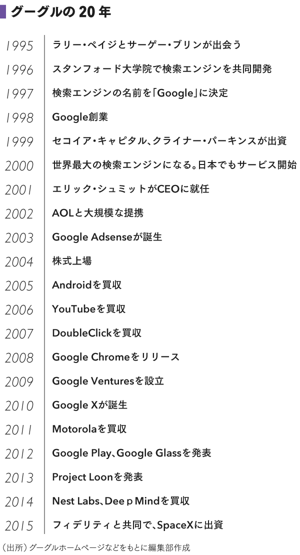 0_図3_グーグルの歴史