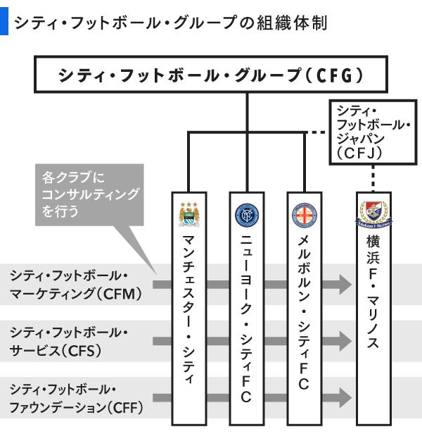 シティフットボールグループの組織体制
