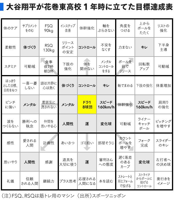 カレンダー カレンダー スケジュール 無料 : 大谷翔平選手を作り上げた目標 ...